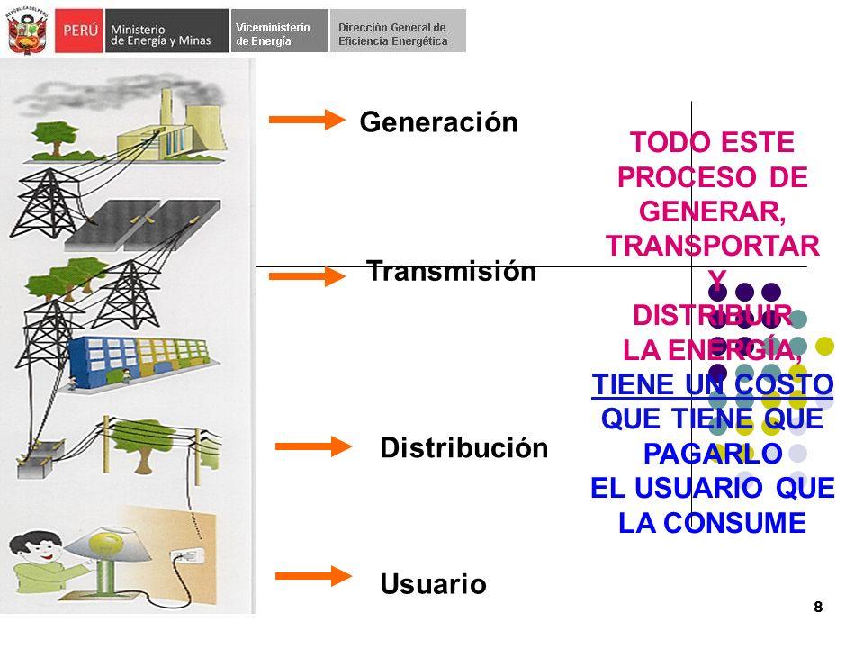 Generación Transmisión Usuario Distribución TODO ESTE PROCESO DE GENERAR, TRANSPORTAR Y DISTRIBUIR LA ENERGÍA, TIENE UN COSTO QUE TIENE QUE PAGARLO EL USUARIO QUE LA CONSUME 8