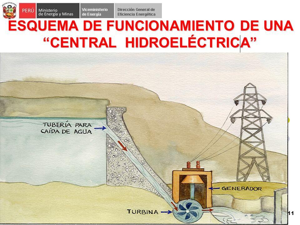 ESQUEMA DE FUNCIONAMIENTO DE UNA CENTRAL HIDROELÉCTRICA 11