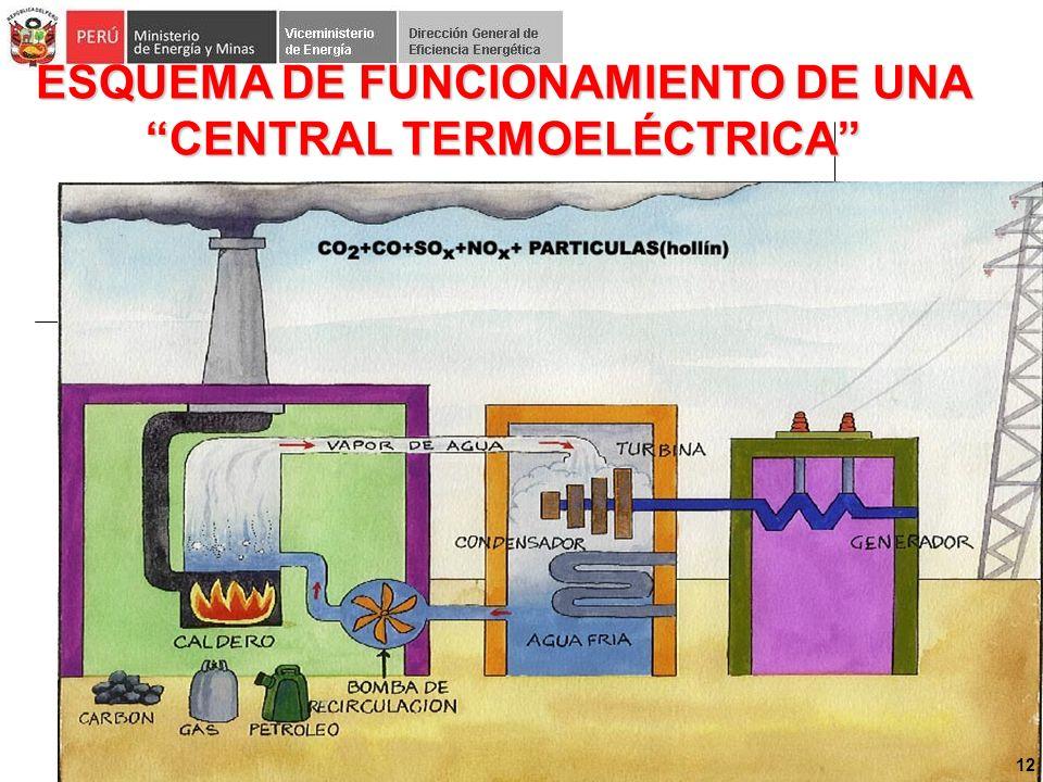 ESQUEMA DE FUNCIONAMIENTO DE UNA CENTRAL TERMOELÉCTRICA 12