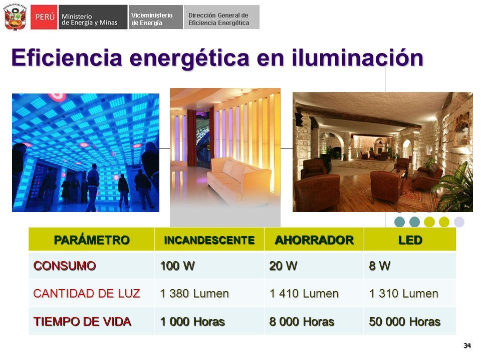 34 Eficiencia energética en iluminación PARÁMETROINCANDESCENTEAHORRADORLEDCONSUMO 100 W 20 W 8 W CANTIDAD DE LUZ 1 380 Lumen 1 410 Lumen 1 310 Lumen TIEMPO DE VIDA 1 000 Horas 8 000 Horas 50 000 Horas
