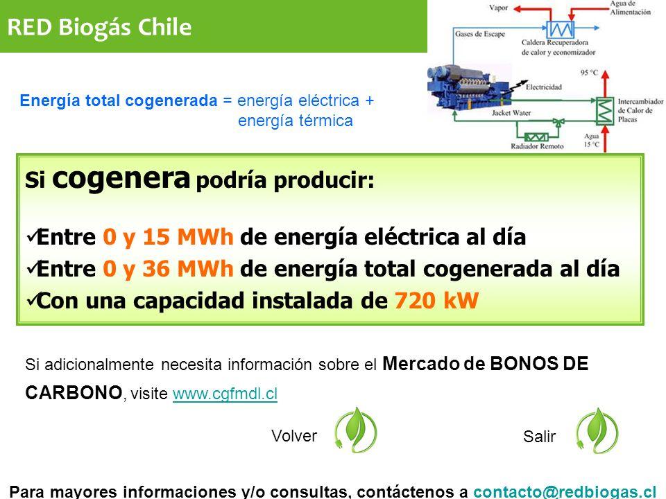 RED Biogás Chile Si adicionalmente necesita información sobre el Mercado de BONOS DE CARBONO, visite www.cgfmdl.clwww.cgfmdl.cl Volver Salir Si cogenera podría producir: Entre 0 y 15 MWh de energía eléctrica al día Entre 0 y 36 MWh de energía total cogenerada al día Con una capacidad instalada de 720 kW Para mayores informaciones y/o consultas, contáctenos a contacto@redbiogas.clcontacto@redbiogas.cl Energía total cogenerada = energía eléctrica + energía térmica
