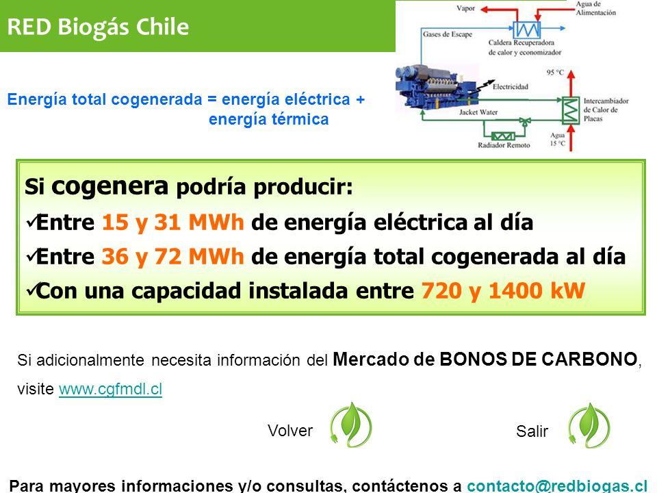 RED Biogás Chile Si adicionalmente necesita información del Mercado de BONOS DE CARBONO, visite www.cgfmdl.clwww.cgfmdl.cl Volver Salir Si cogenera podría producir: Entre 15 y 31 MWh de energía eléctrica al día Entre 36 y 72 MWh de energía total cogenerada al día Con una capacidad instalada entre 720 y 1400 kW Para mayores informaciones y/o consultas, contáctenos a contacto@redbiogas.clcontacto@redbiogas.cl Energía total cogenerada = energía eléctrica + energía térmica