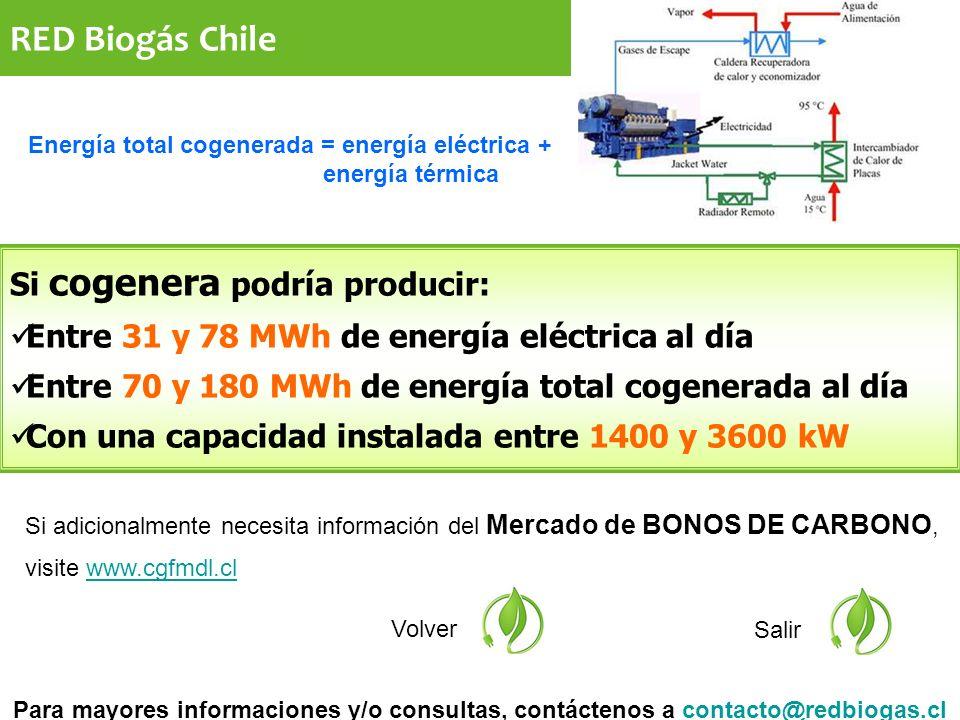 Si adicionalmente necesita información del Mercado de BONOS DE CARBONO, visite www.cgfmdl.clwww.cgfmdl.cl Volver Salir Si cogenera podría producir: Entre 31 y 78 MWh de energía eléctrica al día Entre 70 y 180 MWh de energía total cogenerada al día Con una capacidad instalada entre 1400 y 3600 kW Para mayores informaciones y/o consultas, contáctenos a contacto@redbiogas.clcontacto@redbiogas.cl Energía total cogenerada = energía eléctrica + energía térmica RED Biogás Chile