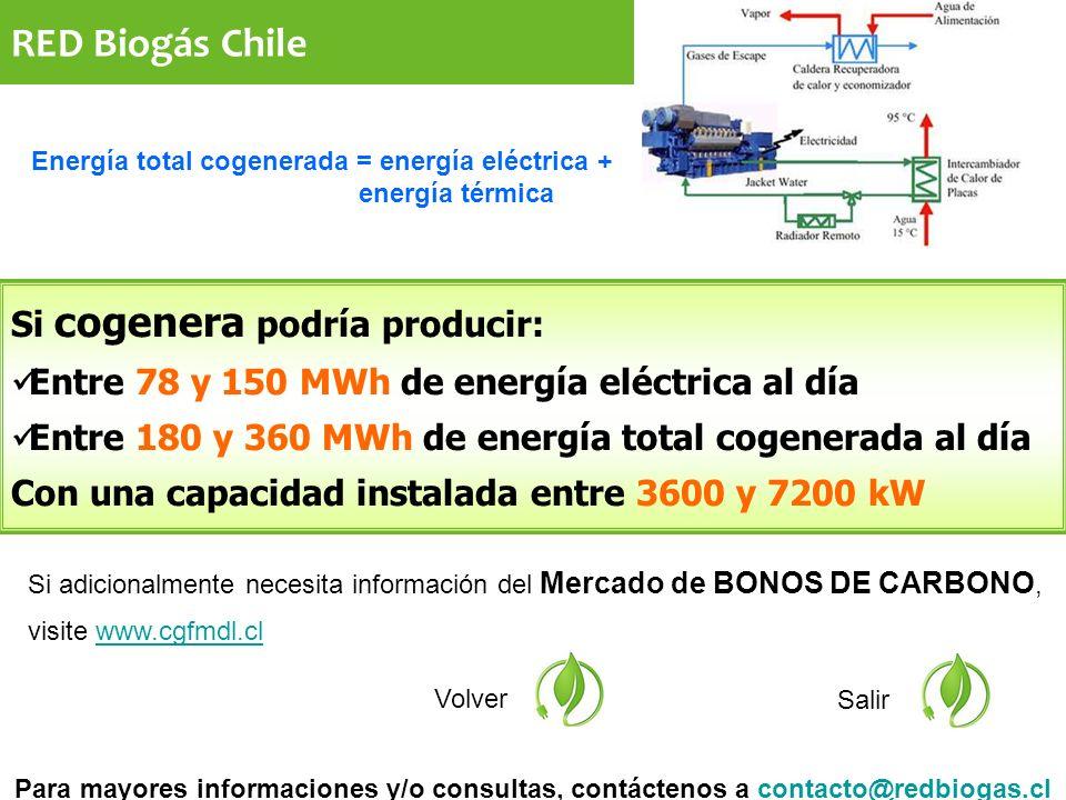 Si adicionalmente necesita información del Mercado de BONOS DE CARBONO, visite www.cgfmdl.clwww.cgfmdl.cl Volver Salir Si cogenera podría producir: Entre 78 y 150 MWh de energía eléctrica al día Entre 180 y 360 MWh de energía total cogenerada al día Con una capacidad instalada entre 3600 y 7200 kW Para mayores informaciones y/o consultas, contáctenos a contacto@redbiogas.clcontacto@redbiogas.cl Energía total cogenerada = energía eléctrica + energía térmica RED Biogás Chile
