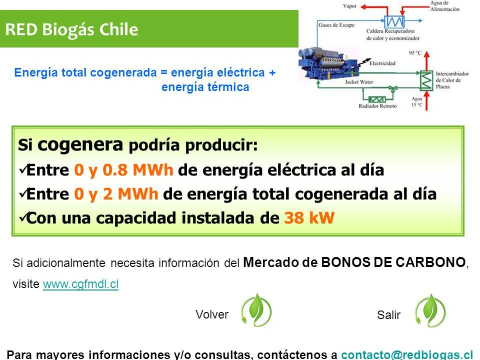 RED Biogás Chile Si adicionalmente necesita información del Mercado de BONOS DE CARBONO, visite www.cgfmdl.clwww.cgfmdl.cl Volver Salir Si cogenera podría producir: Entre 0 y 0.8 MWh de energía eléctrica al día Entre 0 y 2 MWh de energía total cogenerada al día Con una capacidad instalada de 38 kW Para mayores informaciones y/o consultas, contáctenos a contacto@redbiogas.clcontacto@redbiogas.cl Energía total cogenerada = energía eléctrica + energía térmica