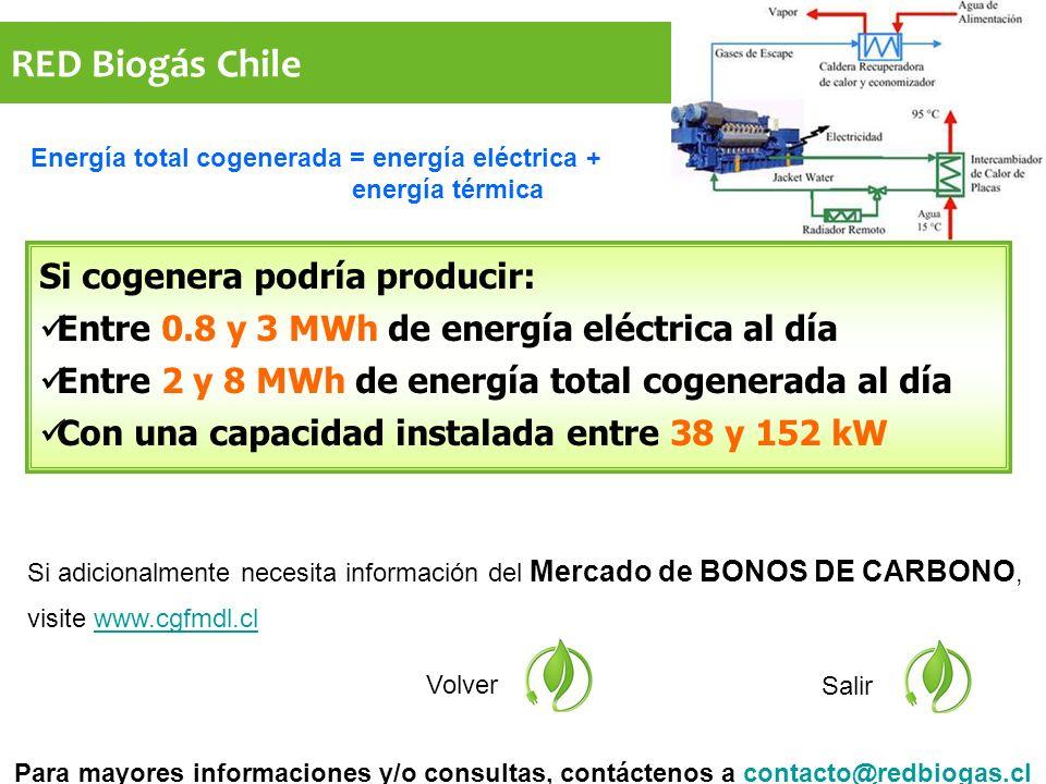 RED Biogás Chile Si adicionalmente necesita información del Mercado de BONOS DE CARBONO, visite www.cgfmdl.clwww.cgfmdl.cl Volver Salir Si cogenera podría producir: Entre 0.8 y 3 MWh de energía eléctrica al día Entre 2 y 8 MWh de energía total cogenerada al día Con una capacidad instalada entre 38 y 152 kW Para mayores informaciones y/o consultas, contáctenos a contacto@redbiogas.clcontacto@redbiogas.cl Energía total cogenerada = energía eléctrica + energía térmica