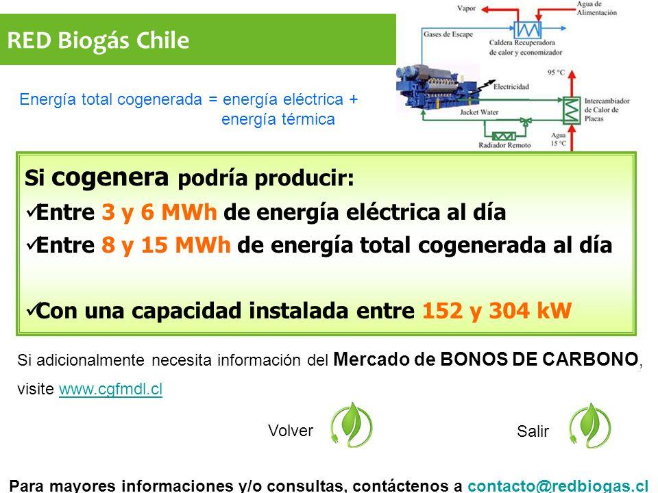 RED Biogás Chile Si adicionalmente necesita información del Mercado de BONOS DE CARBONO, visite www.cgfmdl.clwww.cgfmdl.cl Volver Salir Si cogenera podría producir: Entre 3 y 6 MWh de energía eléctrica al día Entre 8 y 15 MWh de energía total cogenerada al día Con una capacidad instalada entre 152 y 304 kW Para mayores informaciones y/o consultas, contáctenos a contacto@redbiogas.clcontacto@redbiogas.cl Energía total cogenerada = energía eléctrica + energía térmica