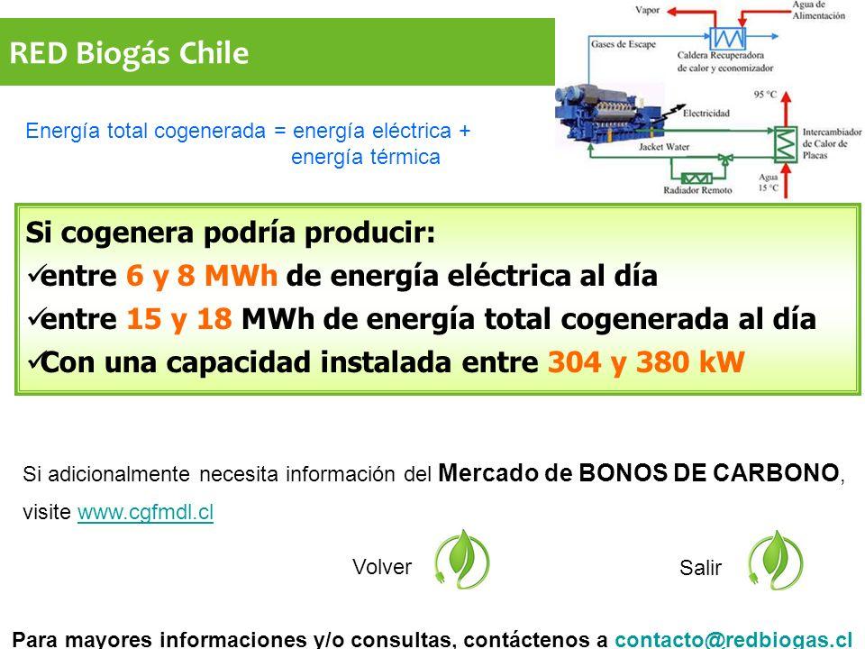 RED Biogás Chile Si adicionalmente necesita información del Mercado de BONOS DE CARBONO, visite www.cgfmdl.clwww.cgfmdl.cl Volver Salir Si cogenera podría producir: entre 6 y 8 MWh de energía eléctrica al día entre 15 y 18 MWh de energía total cogenerada al día Con una capacidad instalada entre 304 y 380 kW Para mayores informaciones y/o consultas, contáctenos a contacto@redbiogas.clcontacto@redbiogas.cl Energía total cogenerada = energía eléctrica + energía térmica