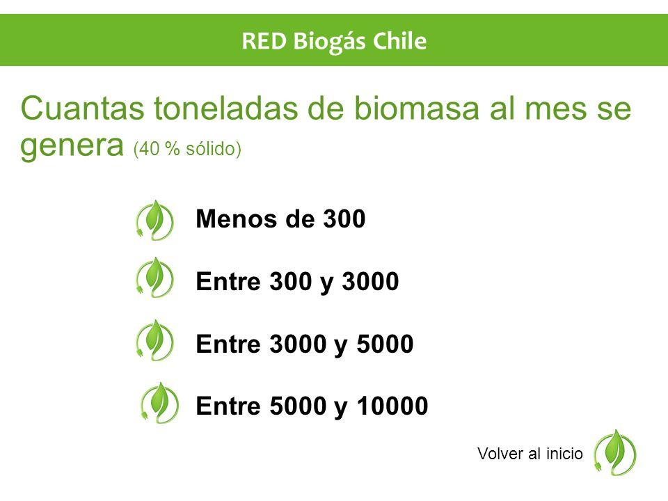 Cuantas toneladas de biomasa al mes se genera (40 % sólido) Menos de 300 Entre 300 y 3000 Entre 3000 y 5000 Entre 5000 y 10000 Volver al inicio RED Biogás Chile