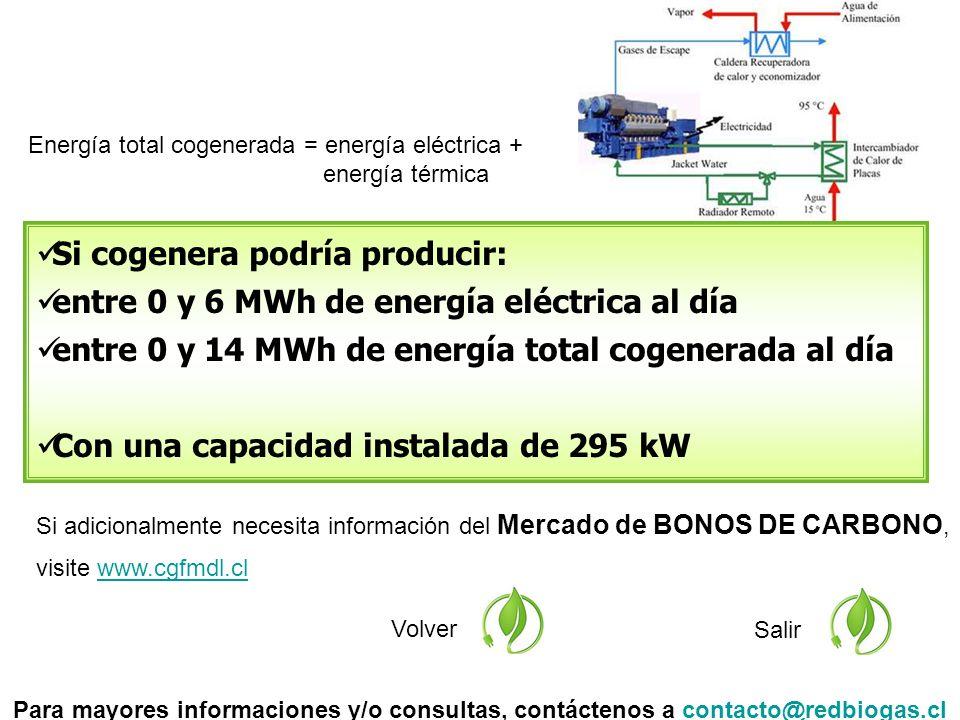 Si adicionalmente necesita información del Mercado de BONOS DE CARBONO, visite www.cgfmdl.clwww.cgfmdl.cl Volver Salir Si cogenera podría producir: entre 0 y 6 MWh de energía eléctrica al día entre 0 y 14 MWh de energía total cogenerada al día Con una capacidad instalada de 295 kW Para mayores informaciones y/o consultas, contáctenos a contacto@redbiogas.clcontacto@redbiogas.cl Energía total cogenerada = energía eléctrica + energía térmica