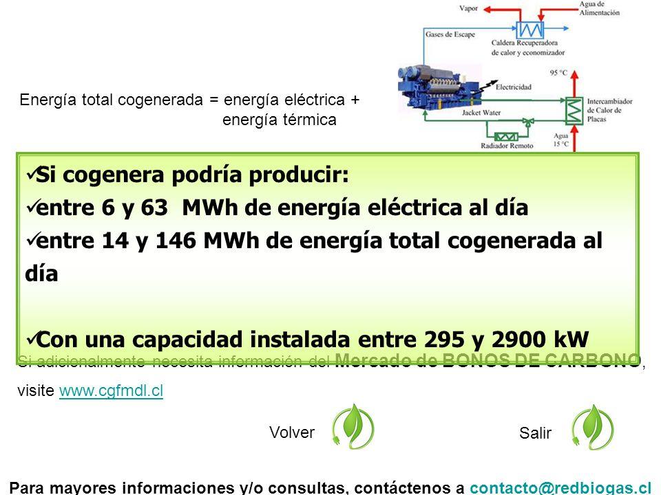 Si adicionalmente necesita información del Mercado de BONOS DE CARBONO, visite www.cgfmdl.clwww.cgfmdl.cl Volver Salir Si cogenera podría producir: entre 6 y 63 MWh de energía eléctrica al día entre 14 y 146 MWh de energía total cogenerada al día Con una capacidad instalada entre 295 y 2900 kW Para mayores informaciones y/o consultas, contáctenos a contacto@redbiogas.clcontacto@redbiogas.cl Energía total cogenerada = energía eléctrica + energía térmica