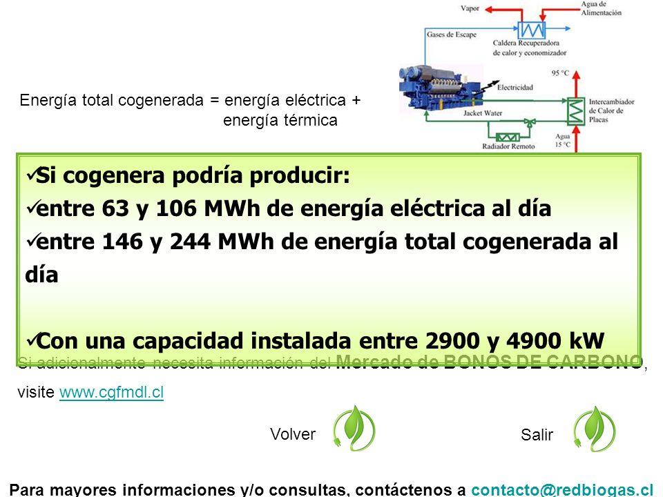 Si adicionalmente necesita información del Mercado de BONOS DE CARBONO, visite www.cgfmdl.clwww.cgfmdl.cl Volver Salir Si cogenera podría producir: entre 63 y 106 MWh de energía eléctrica al día entre 146 y 244 MWh de energía total cogenerada al día Con una capacidad instalada entre 2900 y 4900 kW Para mayores informaciones y/o consultas, contáctenos a contacto@redbiogas.clcontacto@redbiogas.cl Energía total cogenerada = energía eléctrica + energía térmica