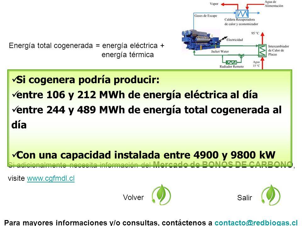 Si adicionalmente necesita información del Mercado de BONOS DE CARBONO, visite www.cgfmdl.clwww.cgfmdl.cl Volver Salir Si cogenera podría producir: entre 106 y 212 MWh de energía eléctrica al día entre 244 y 489 MWh de energía total cogenerada al día Con una capacidad instalada entre 4900 y 9800 kW Para mayores informaciones y/o consultas, contáctenos a contacto@redbiogas.clcontacto@redbiogas.cl Energía total cogenerada = energía eléctrica + energía térmica