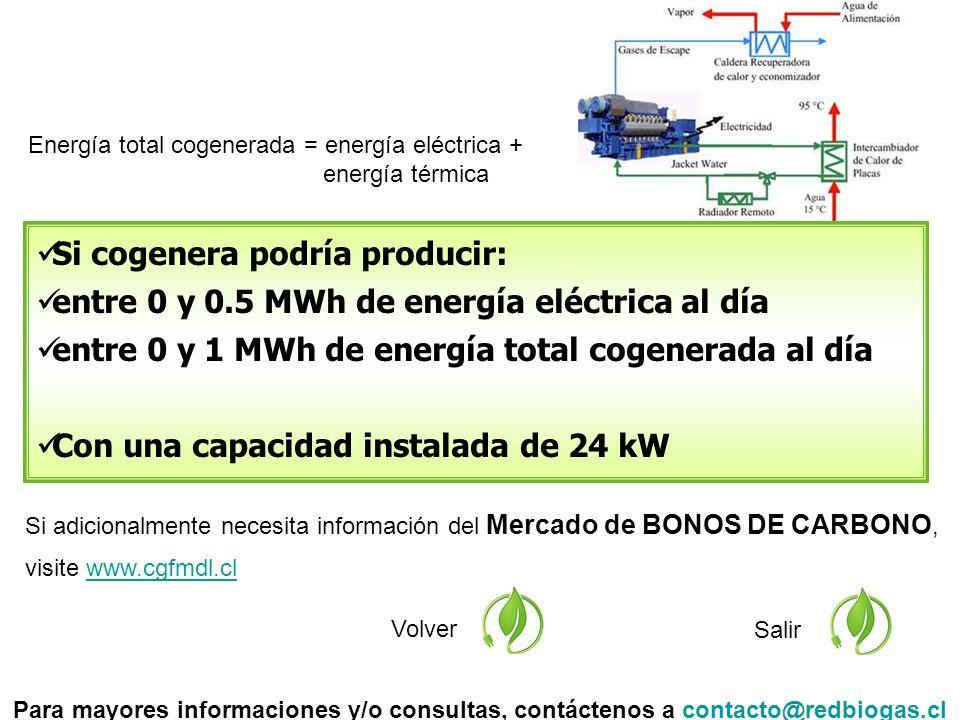 Si adicionalmente necesita información del Mercado de BONOS DE CARBONO, visite www.cgfmdl.clwww.cgfmdl.cl Volver Salir Si cogenera podría producir: entre 0 y 0.5 MWh de energía eléctrica al día entre 0 y 1 MWh de energía total cogenerada al día Con una capacidad instalada de 24 kW Para mayores informaciones y/o consultas, contáctenos a contacto@redbiogas.clcontacto@redbiogas.cl Energía total cogenerada = energía eléctrica + energía térmica