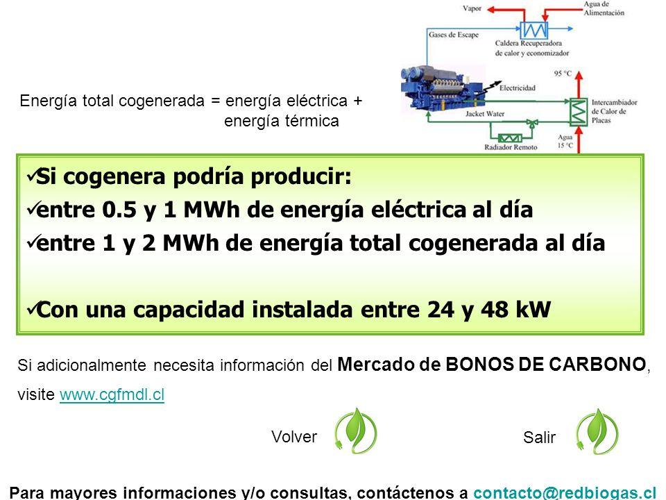 Si adicionalmente necesita información del Mercado de BONOS DE CARBONO, visite www.cgfmdl.clwww.cgfmdl.cl Volver Salir Si cogenera podría producir: entre 0.5 y 1 MWh de energía eléctrica al día entre 1 y 2 MWh de energía total cogenerada al día Con una capacidad instalada entre 24 y 48 kW Para mayores informaciones y/o consultas, contáctenos a contacto@redbiogas.clcontacto@redbiogas.cl Energía total cogenerada = energía eléctrica + energía térmica