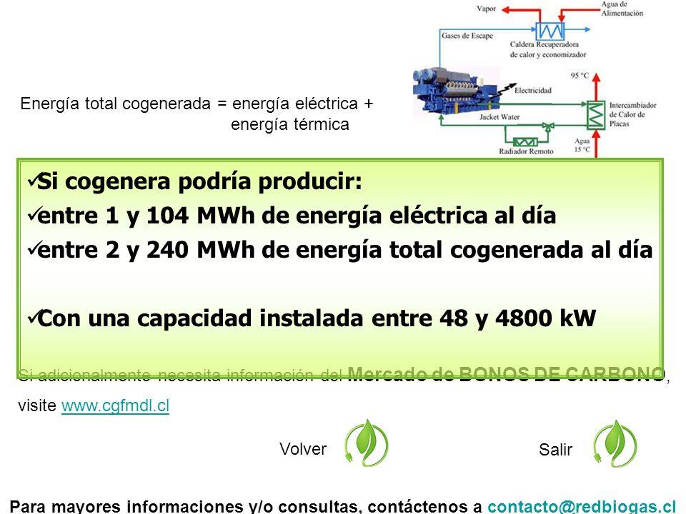 Si adicionalmente necesita información del Mercado de BONOS DE CARBONO, visite www.cgfmdl.clwww.cgfmdl.cl Volver Salir Si cogenera podría producir: entre 1 y 104 MWh de energía eléctrica al día entre 2 y 240 MWh de energía total cogenerada al día Con una capacidad instalada entre 48 y 4800 kW Para mayores informaciones y/o consultas, contáctenos a contacto@redbiogas.clcontacto@redbiogas.cl Energía total cogenerada = energía eléctrica + energía térmica