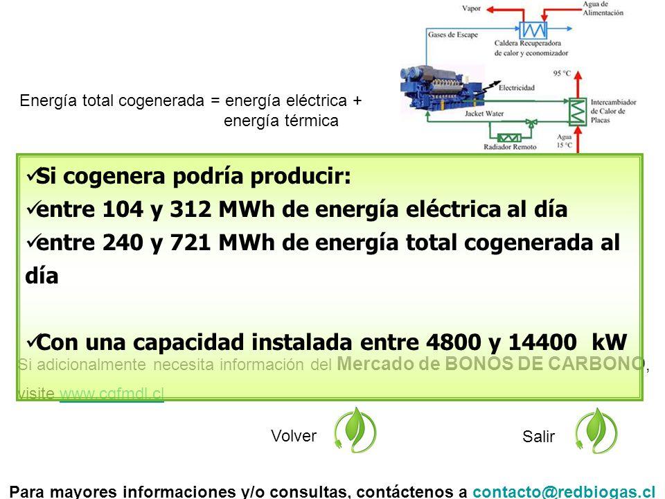 Si adicionalmente necesita información del Mercado de BONOS DE CARBONO, visite www.cgfmdl.clwww.cgfmdl.cl Volver Salir Si cogenera podría producir: entre 104 y 312 MWh de energía eléctrica al día entre 240 y 721 MWh de energía total cogenerada al día Con una capacidad instalada entre 4800 y 14400 kW Para mayores informaciones y/o consultas, contáctenos a contacto@redbiogas.clcontacto@redbiogas.cl Energía total cogenerada = energía eléctrica + energía térmica
