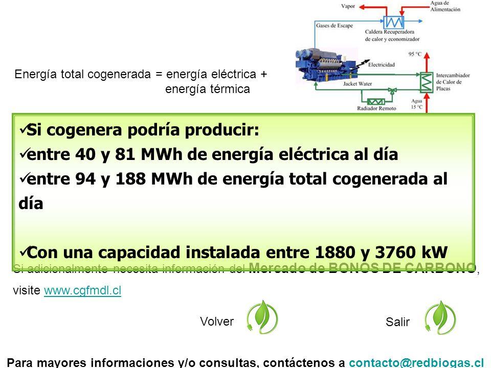 Si adicionalmente necesita información del Mercado de BONOS DE CARBONO, visite www.cgfmdl.clwww.cgfmdl.cl Volver Salir Si cogenera podría producir: entre 40 y 81 MWh de energía eléctrica al día entre 94 y 188 MWh de energía total cogenerada al día Con una capacidad instalada entre 1880 y 3760 kW Para mayores informaciones y/o consultas, contáctenos a contacto@redbiogas.clcontacto@redbiogas.cl Energía total cogenerada = energía eléctrica + energía térmica