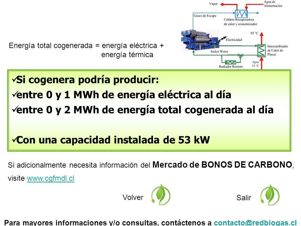 Si adicionalmente necesita información del Mercado de BONOS DE CARBONO, visite www.cgfmdl.clwww.cgfmdl.cl Volver Salir Si cogenera podría producir: entre 0 y 1 MWh de energía eléctrica al día entre 0 y 2 MWh de energía total cogenerada al día Con una capacidad instalada de 53 kW Para mayores informaciones y/o consultas, contáctenos a contacto@redbiogas.clcontacto@redbiogas.cl Energía total cogenerada = energía eléctrica + energía térmica