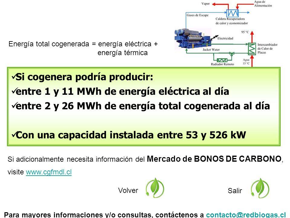 Si adicionalmente necesita información del Mercado de BONOS DE CARBONO, visite www.cgfmdl.clwww.cgfmdl.cl Volver Salir Si cogenera podría producir: entre 1 y 11 MWh de energía eléctrica al día entre 2 y 26 MWh de energía total cogenerada al día Con una capacidad instalada entre 53 y 526 kW Para mayores informaciones y/o consultas, contáctenos a contacto@redbiogas.clcontacto@redbiogas.cl Energía total cogenerada = energía eléctrica + energía térmica