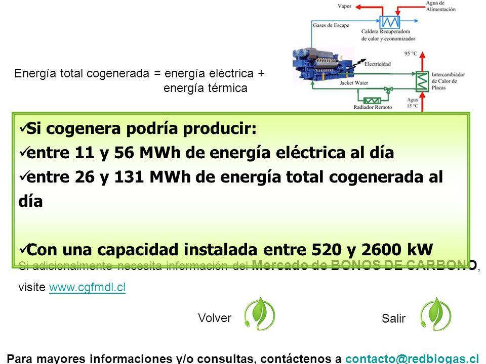 Si adicionalmente necesita información del Mercado de BONOS DE CARBONO, visite www.cgfmdl.clwww.cgfmdl.cl Volver Salir Si cogenera podría producir: entre 11 y 56 MWh de energía eléctrica al día entre 26 y 131 MWh de energía total cogenerada al día Con una capacidad instalada entre 520 y 2600 kW Para mayores informaciones y/o consultas, contáctenos a contacto@redbiogas.clcontacto@redbiogas.cl Energía total cogenerada = energía eléctrica + energía térmica