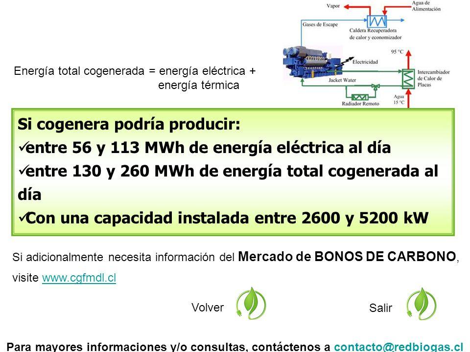 Si adicionalmente necesita información del Mercado de BONOS DE CARBONO, visite www.cgfmdl.clwww.cgfmdl.cl Volver Salir Si cogenera podría producir: entre 56 y 113 MWh de energía eléctrica al día entre 130 y 260 MWh de energía total cogenerada al día Con una capacidad instalada entre 2600 y 5200 kW Para mayores informaciones y/o consultas, contáctenos a contacto@redbiogas.clcontacto@redbiogas.cl Energía total cogenerada = energía eléctrica + energía térmica