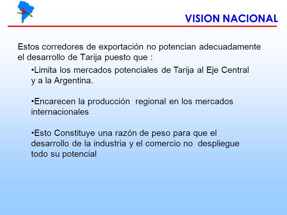 VISION NACIONAL Estos corredores de exportación no potencian adecuadamente el desarrollo de Tarija puesto que : Limita los mercados potenciales de Tar