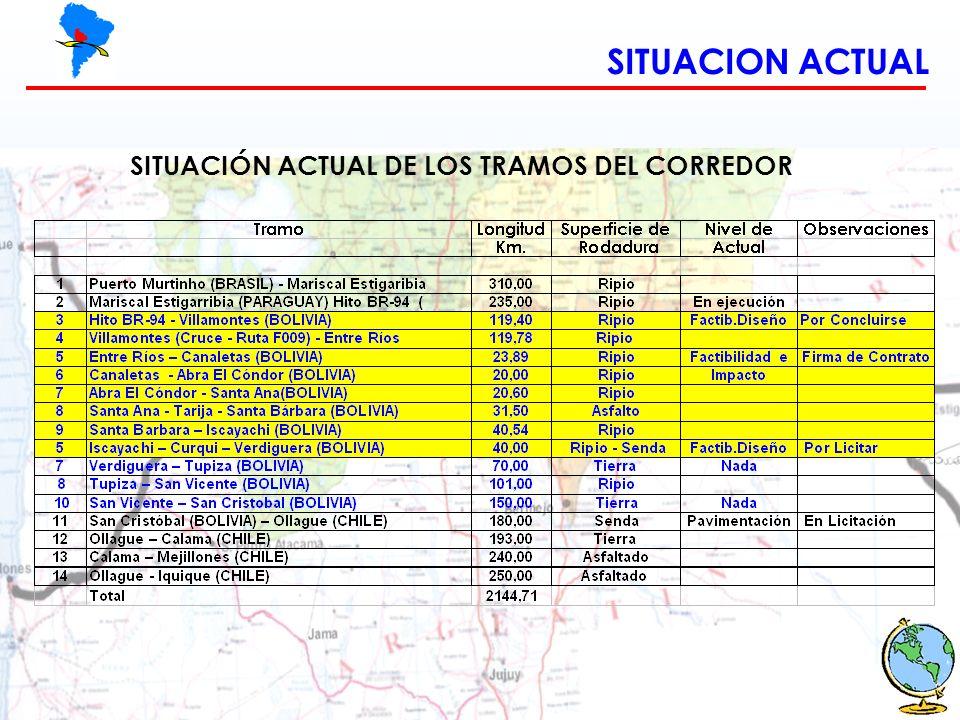 SITUACION ACTUAL SITUACIÓN ACTUAL DE LOS TRAMOS DEL CORREDOR