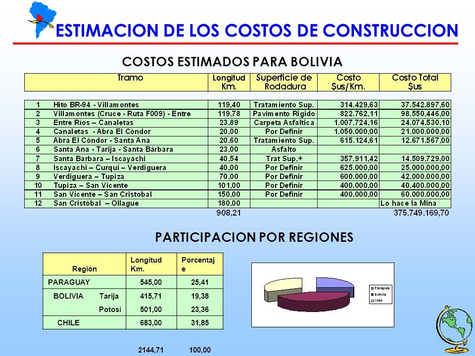 ESTIMACION DE LOS COSTOS DE CONSTRUCCION COSTOS ESTIMADOS PARA BOLIVIA PARTICIPACION POR REGIONES Región Longitud Km. Porcentaj e PARAGUAY 545,0025,41