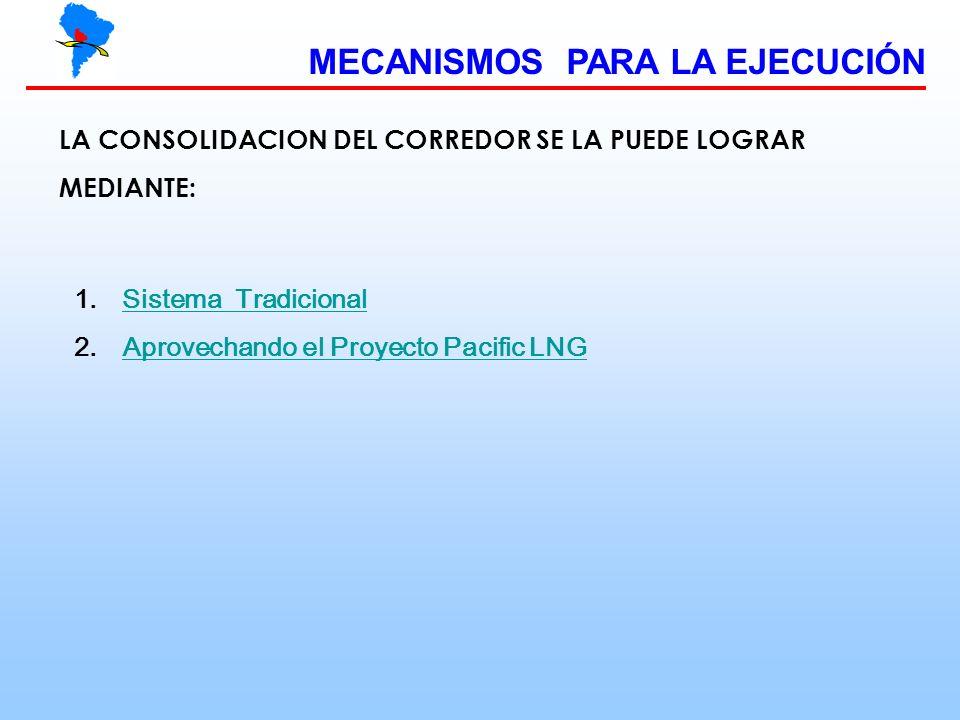 MECANISMOS PARA LA EJECUCIÓN LA CONSOLIDACION DEL CORREDOR SE LA PUEDE LOGRAR MEDIANTE: 1.Sistema TradicionalSistema Tradicional 2.Aprovechando el Pro