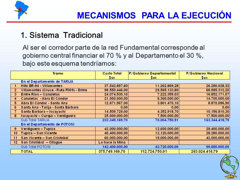 MECANISMOS PARA LA EJECUCIÓN 1.Sistema Tradicional Al ser el corredor parte de la red Fundamental corresponde al gobierno central financiar el 70 % y