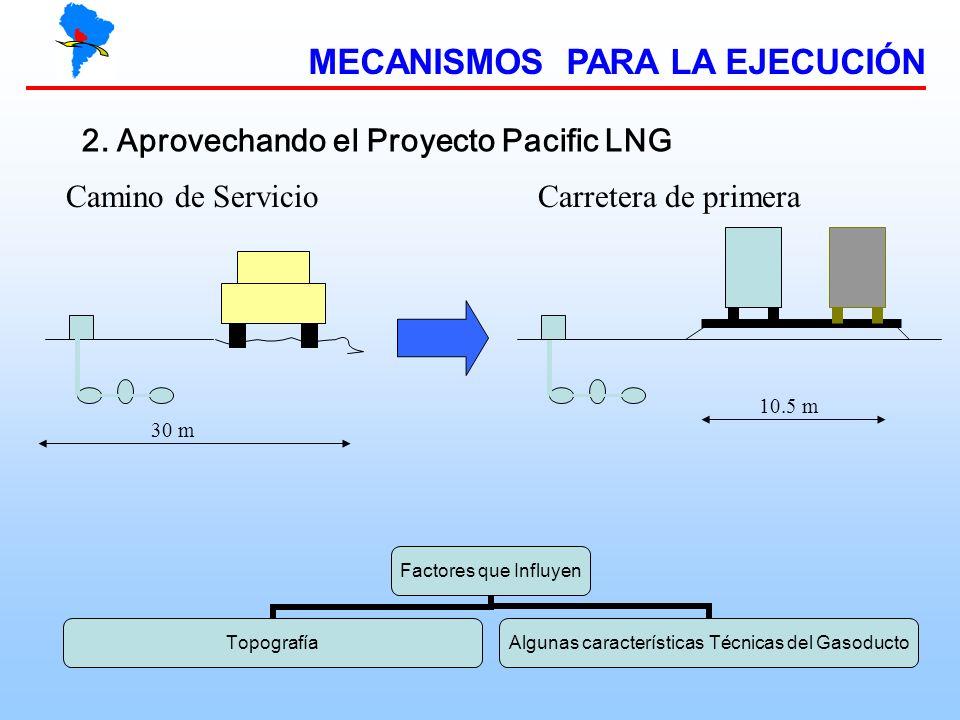 MECANISMOS PARA LA EJECUCIÓN 2. Aprovechando el Proyecto Pacific LNG 10.5 m Camino de ServicioCarretera de primera 30 m Factores que Influyen Topograf