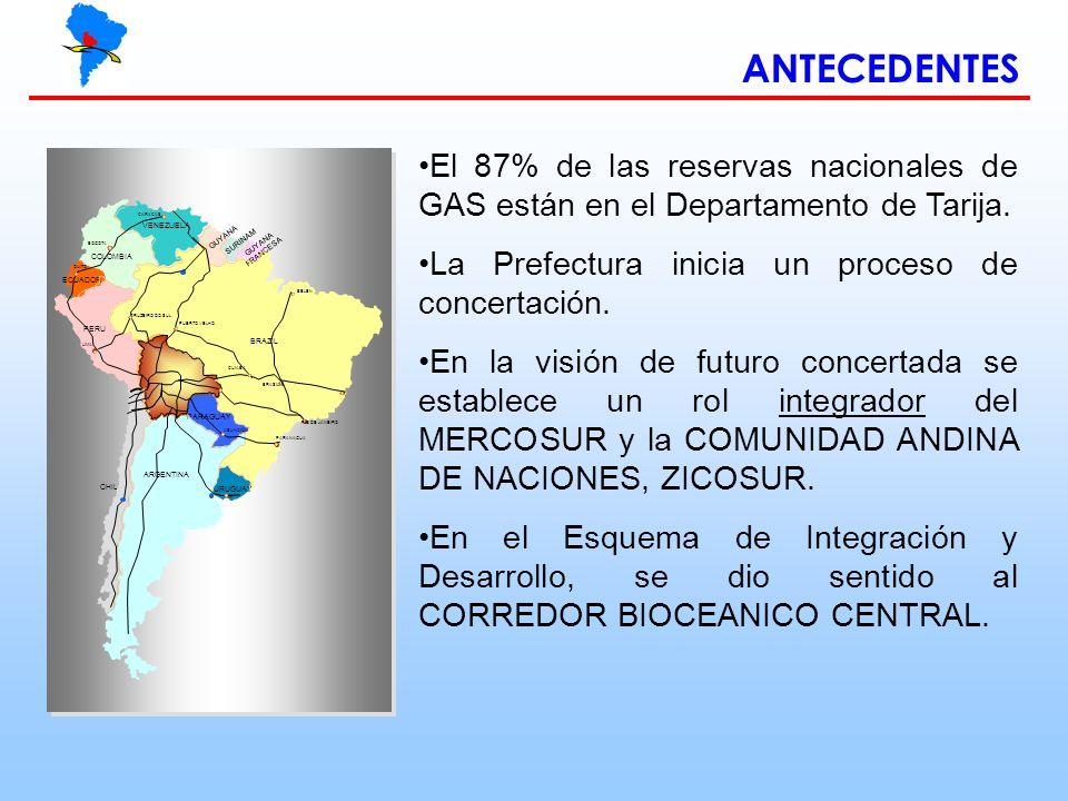 ANTECEDENTES El 87% de las reservas nacionales de GAS están en el Departamento de Tarija. La Prefectura inicia un proceso de concertación. En la visió