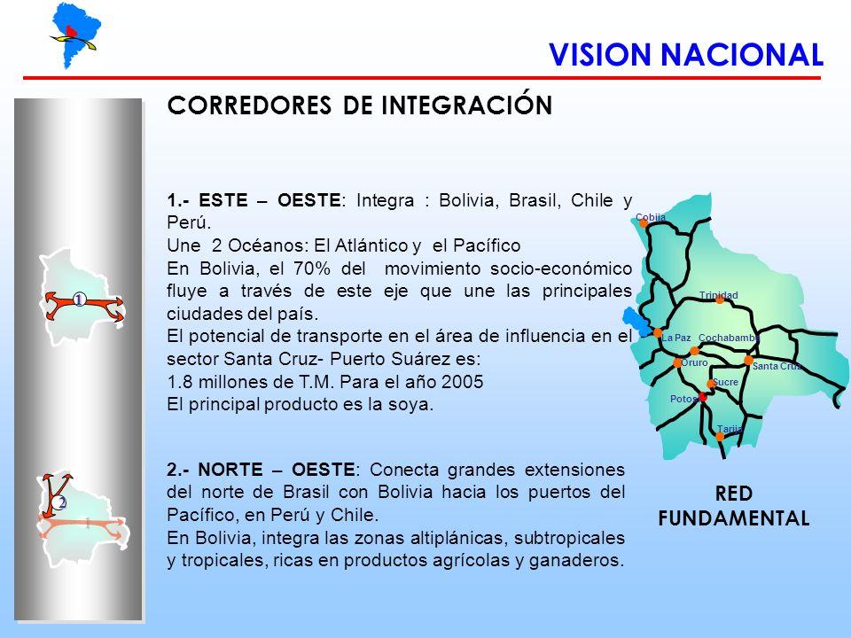 VISION NACIONAL Sucre Cobija Trinidad Oruro Santa Cruz Cochabamba Potosí Tarija La Paz 1 1 2 CORREDORES DE INTEGRACIÓN 2.- NORTE – OESTE: Conecta gran