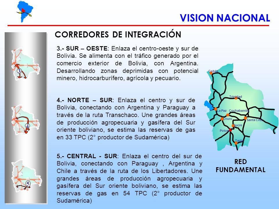 VISION NACIONAL Sucre Cobija Trinidad Oruro Santa Cruz Cochabamba Potosí Tarija La Paz 1 2 3 2 3 1 4 3.- SUR – OESTE: Enlaza el centro-oeste y sur de