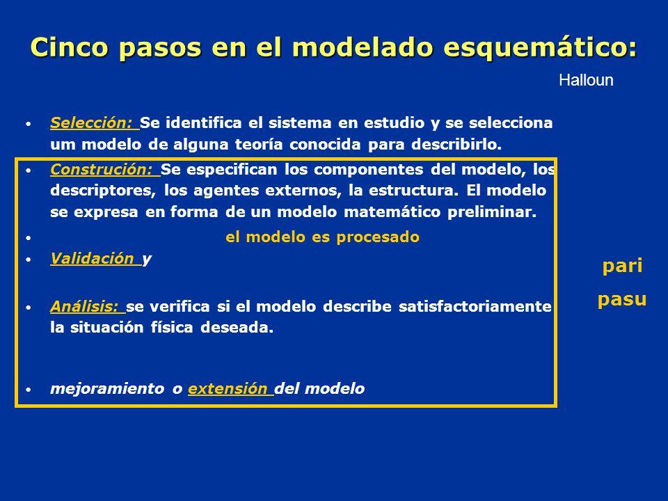Cinco pasos en el modelado esquemático: Selección: Se identifica el sistema en estudio y se selecciona um modelo de alguna teoría conocida para describirlo.