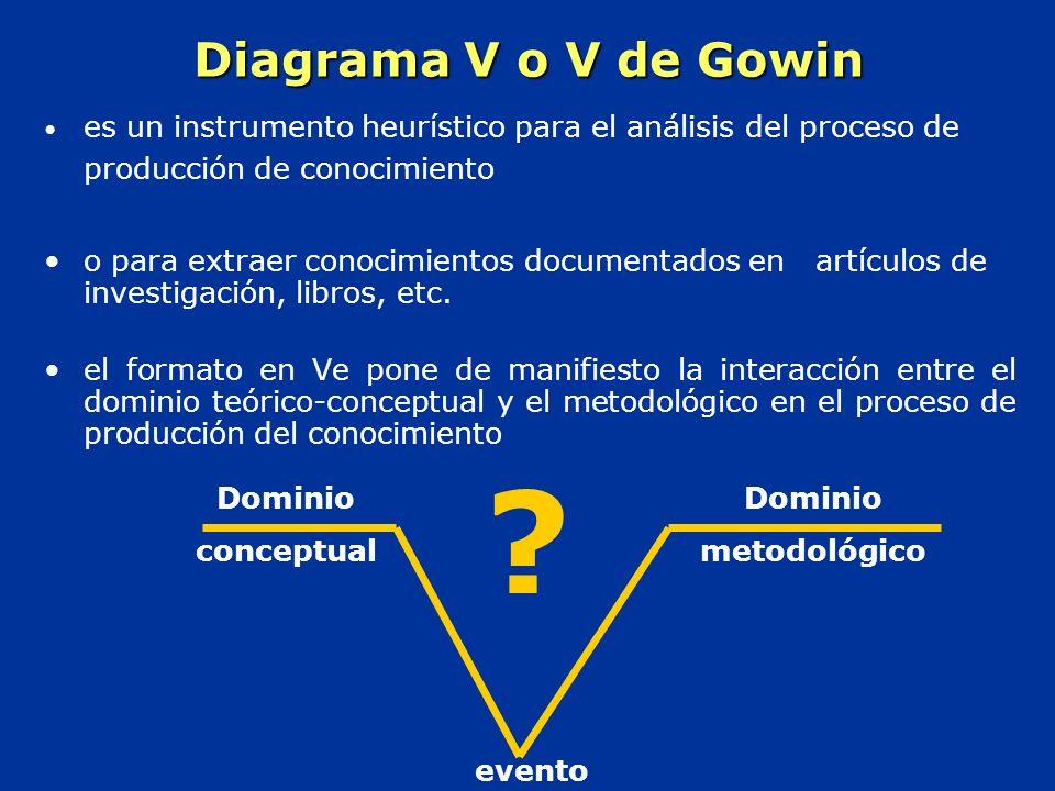 Diagrama V o V de Gowin es un instrumento heurístico para el análisis del proceso de producción de conocimiento o para extraer conocimientos documentados en artículos de investigación, libros, etc.