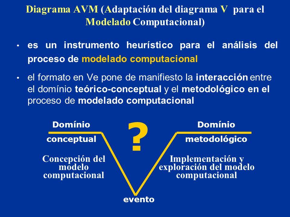 Diagrama AVM (Adaptación del diagrama V para el Modelado Computacional) es un instrumento heurístico para el análisis del proceso de modelado computacional el formato en Ve pone de manifiesto la interacción entre el domínio teórico-conceptual y el metodológico en el proceso de modelado computacional Domínio conceptual Domínio metodológico .