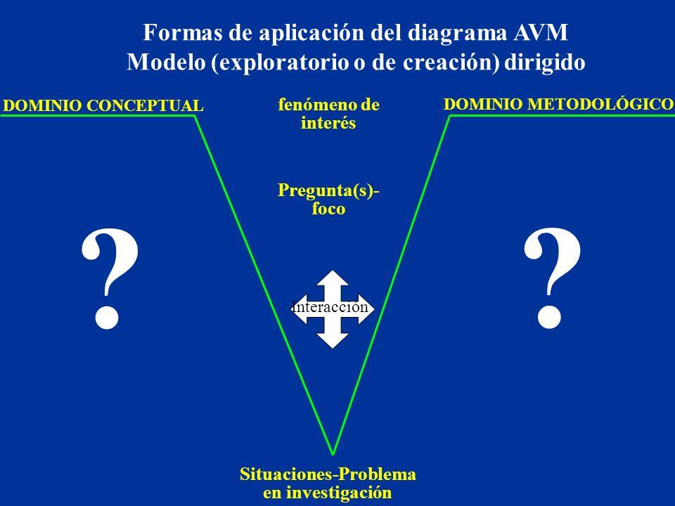 DOMINIO METODOLÓGICO DOMINIO CONCEPTUAL Interacción Situaciones-Problema en investigación .