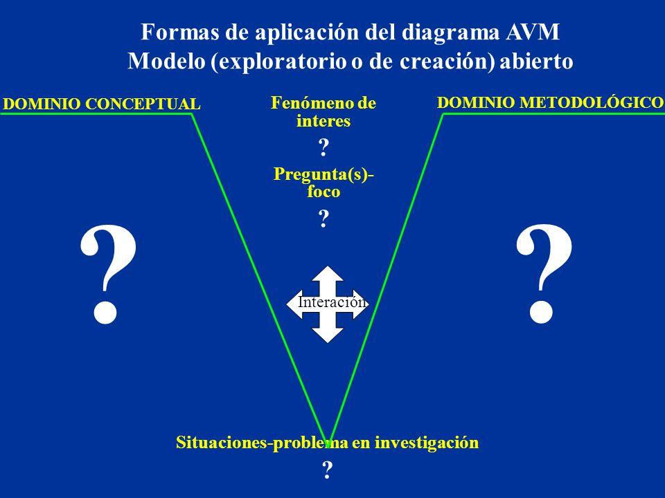 DOMINIO METODOLÓGICO DOMINIO CONCEPTUAL Interación Situaciones-problema en investigación .