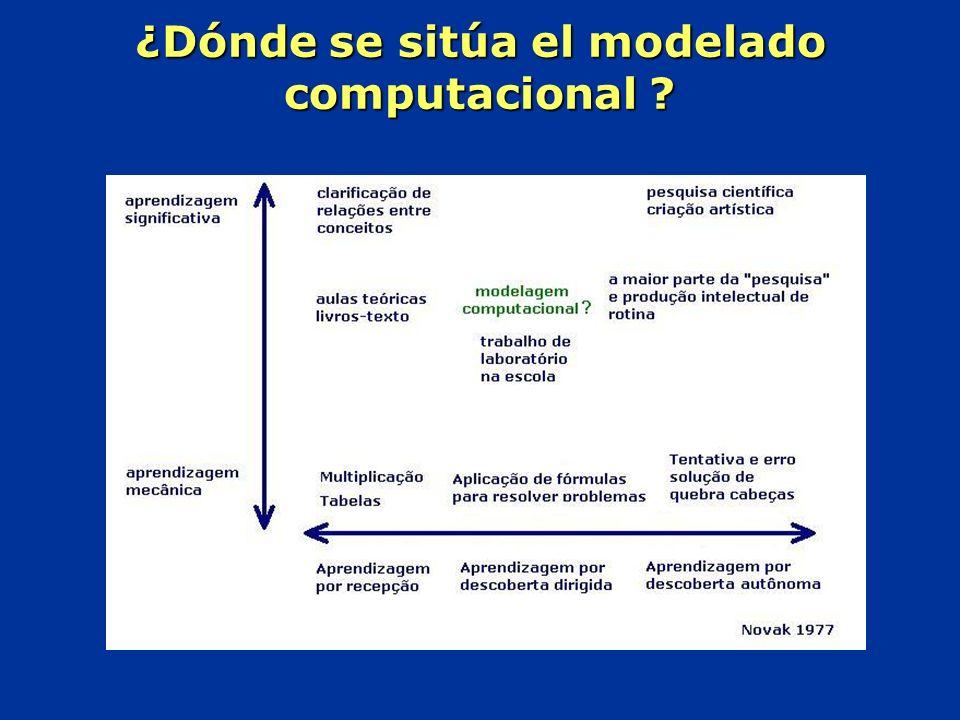 ¿Dónde se sitúa el modelado computacional ?