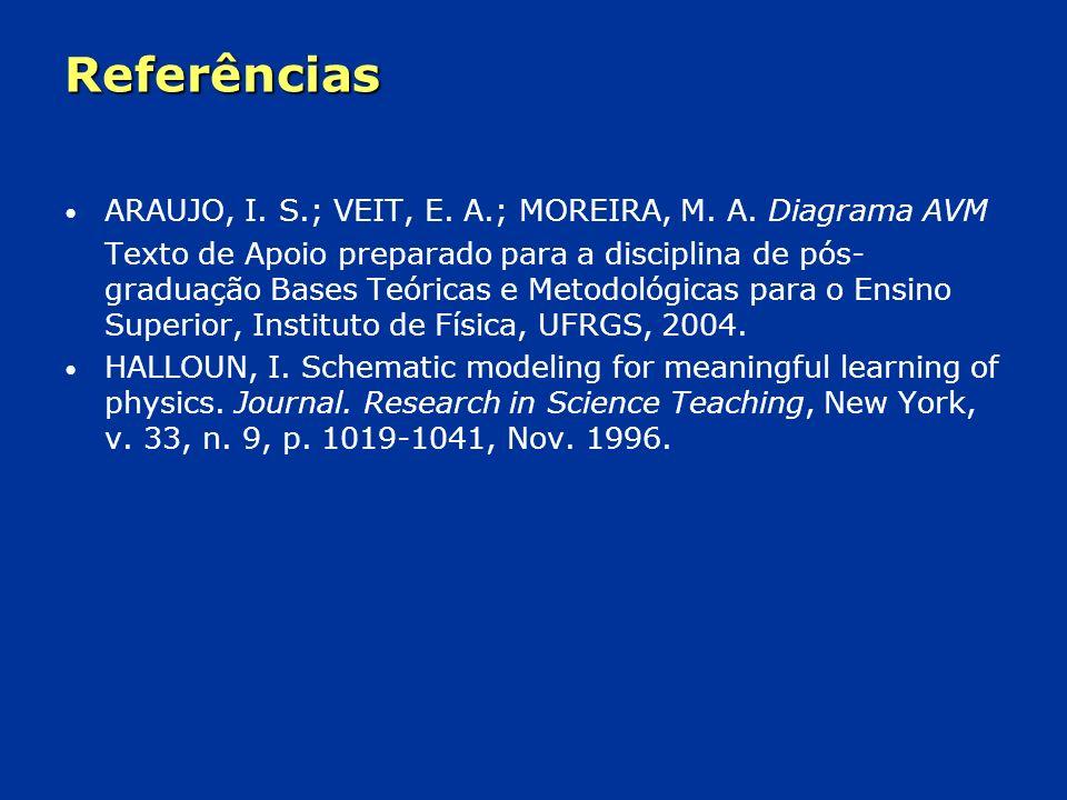 Referências ARAUJO, I.S.; VEIT, E. A.; MOREIRA, M.