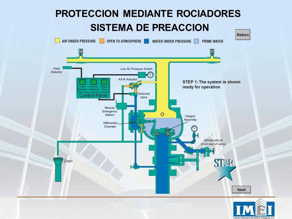 PROTECCION MEDIANTE ROCIADORES SISTEMA DE PREACCION
