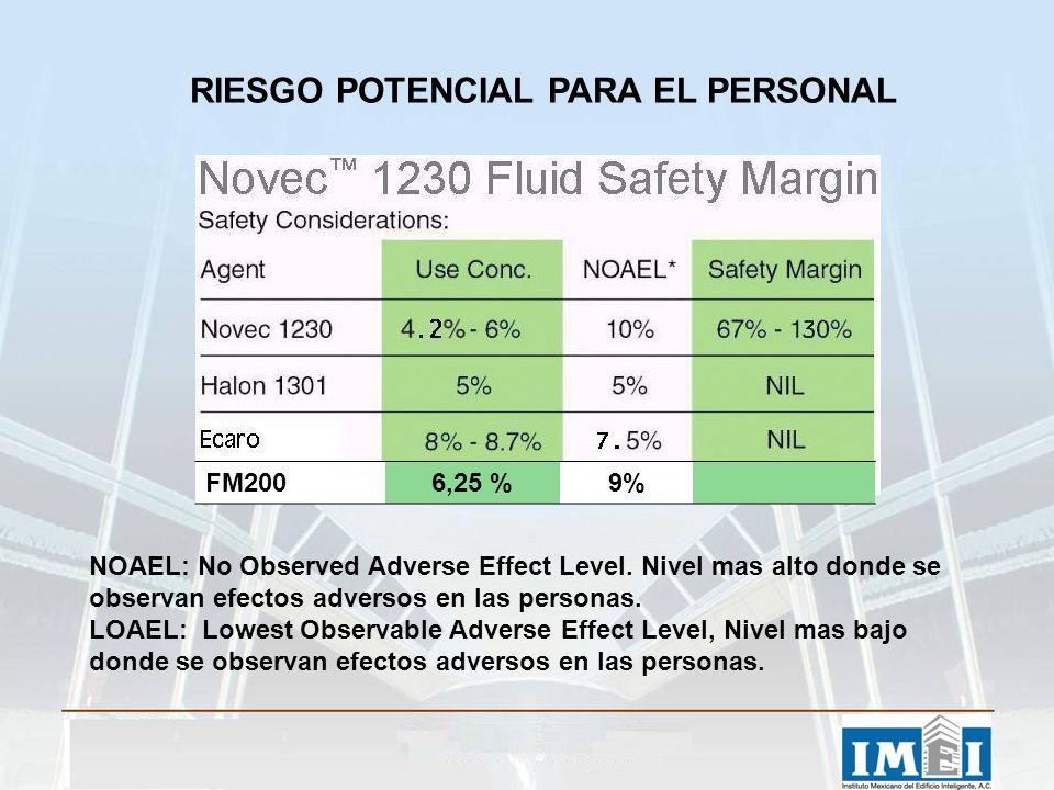 RIESGO POTENCIAL PARA EL PERSONAL NOAEL: No Observed Adverse Effect Level.