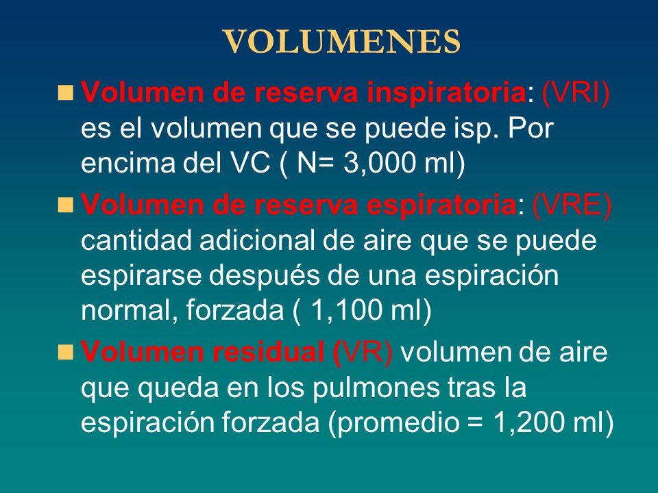 VOLUMENES Volumen de reserva inspiratoria: (VRI) es el volumen que se puede isp. Por encima del VC ( N= 3,000 ml) Volumen de reserva espiratoria: (VRE