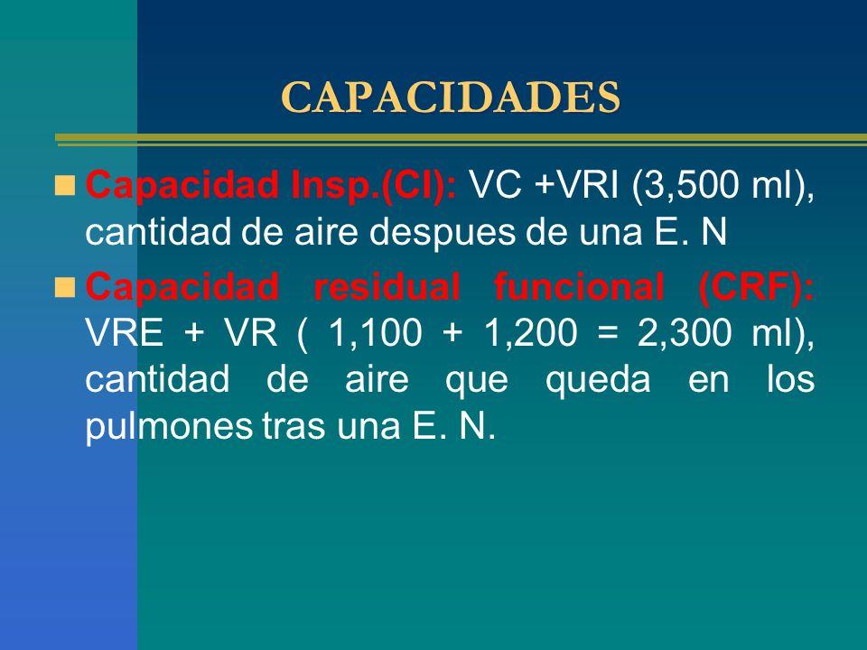 CAPACIDADES Capacidad Insp.(CI): VC +VRI (3,500 ml), cantidad de aire despues de una E. N Capacidad residual funcional (CRF): VRE + VR ( 1,100 + 1,200