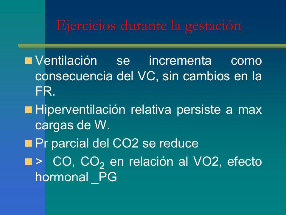 Ejercicios durante la gestación Ventilación se incrementa como consecuencia del VC, sin cambios en la FR. Hiperventilación relativa persiste a max car