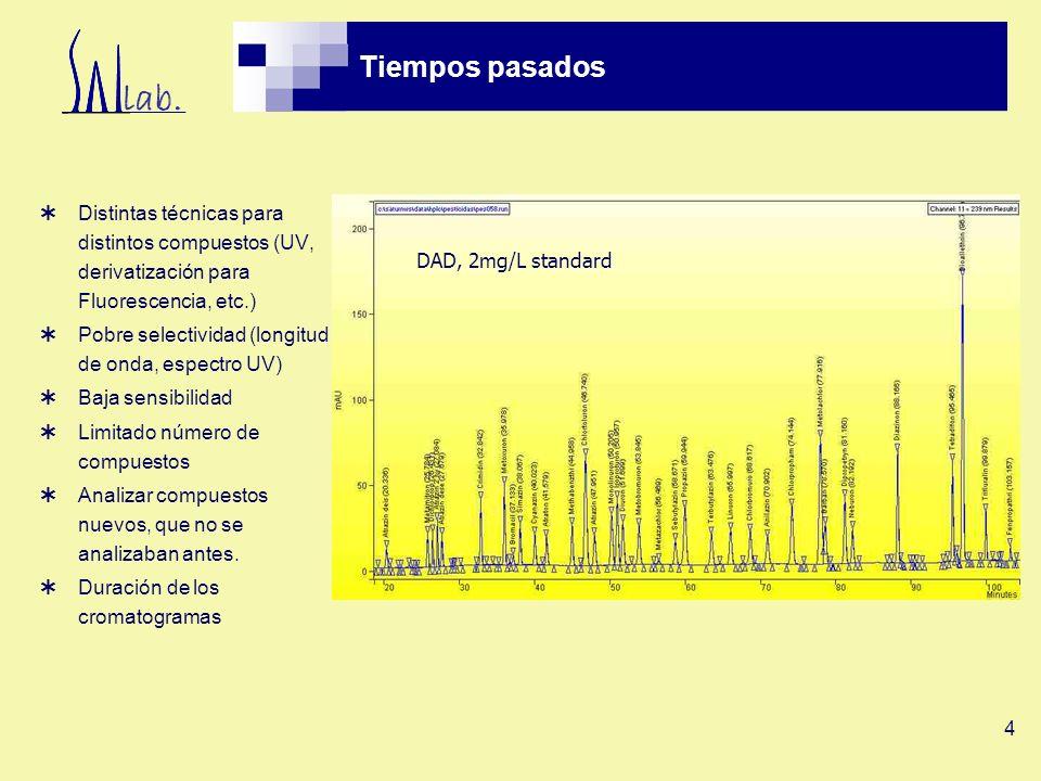 25 Cromatogramas Atrazina, Calibración y Muestra Muestra Concentraciones en g/l 0.0100.0500.100 0.5001.0002.500 5.00010.000
