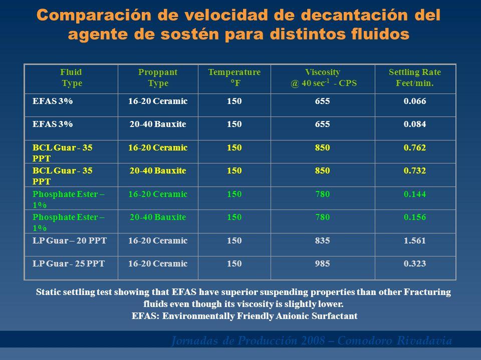 Jornadas de Producción 2008 – Comodoro Rivadavia Fluid Type Proppant Type Temperature F Viscosity @ 40 sec -1 - CPS Settling Rate Feet/min. EFAS 3%16-