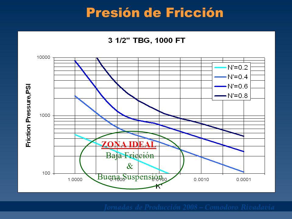 Jornadas de Producción 2008 – Comodoro Rivadavia ZONA IDEAL Baja Fricción & Buena Suspensión Presión de Fricción
